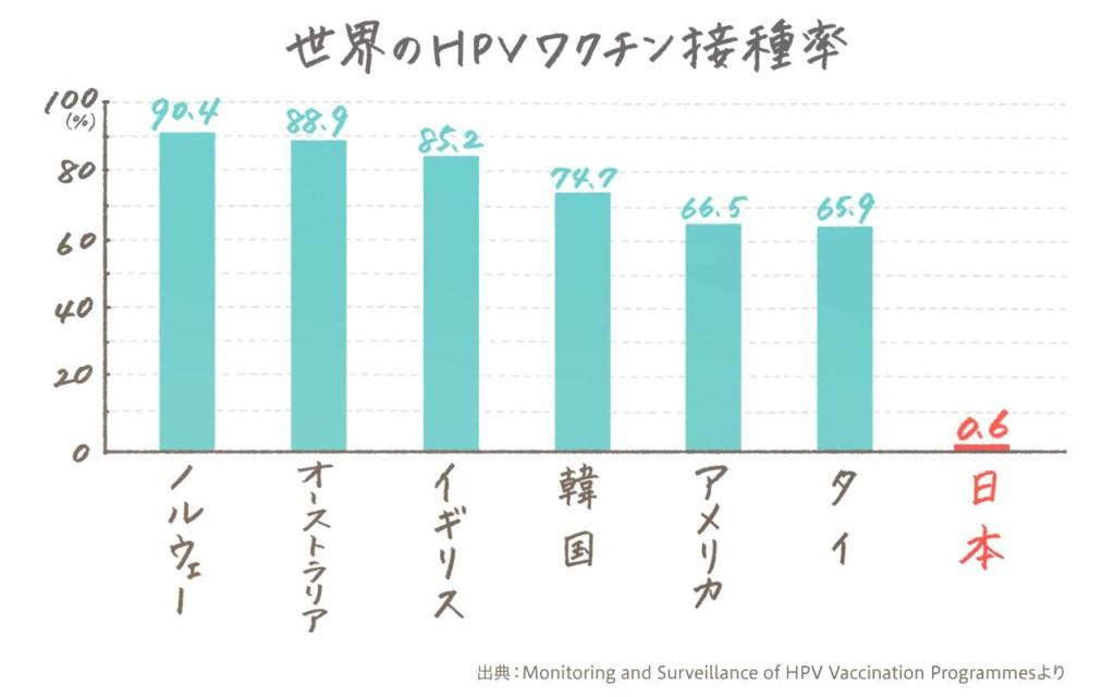 日本と海外のHPVワクチン接種率比較